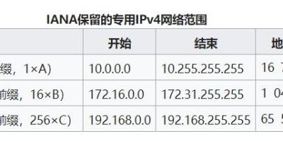 全球IP归属