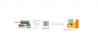 Google Analytics 异步优化方法