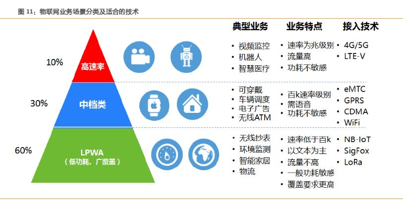 物联网:从局域到广域 运营商主导大连接时代-ZAERA