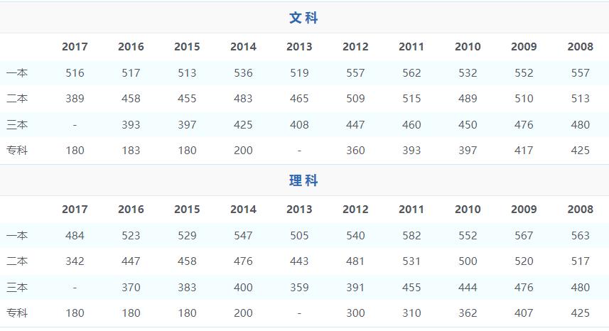 河南省近几年分数线分析