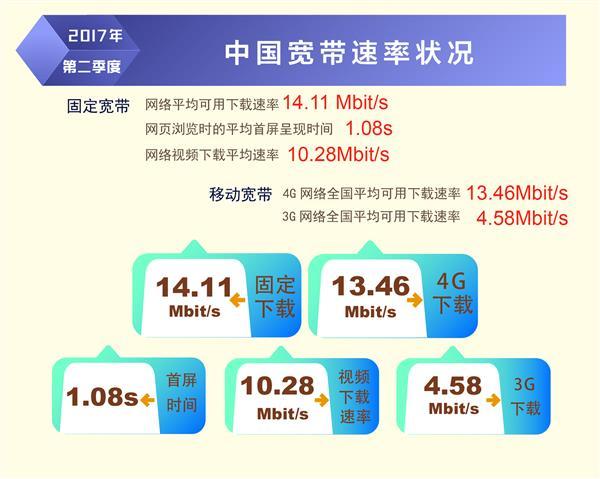 宽带发展联盟:2017年Q2中国固网宽带平均网速达14.11Mbit/s