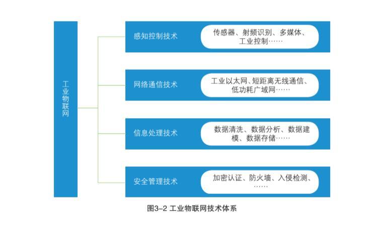 工业物联网白皮书2017