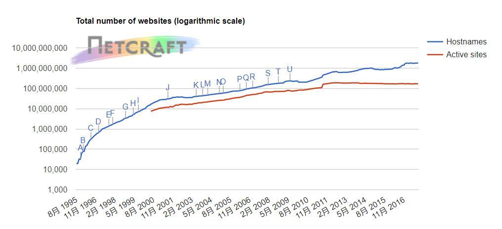 2017年10月WEB服务器调查