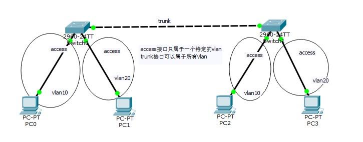 网络基本认识,思科模拟器基础实验(二)