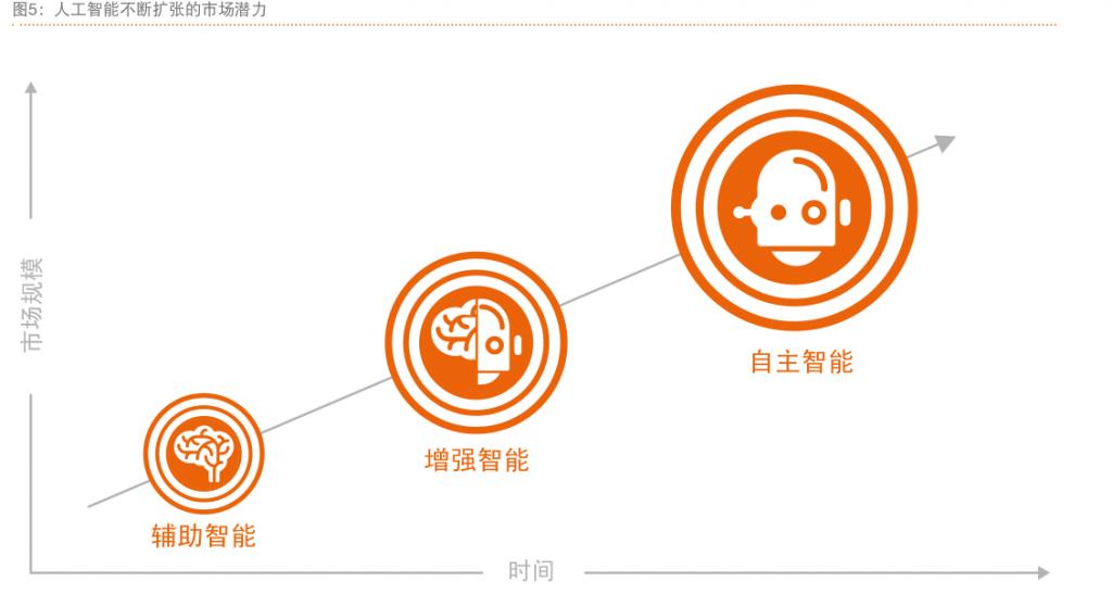 拥抱人工智能和物联网,开启新时代-ZAERA