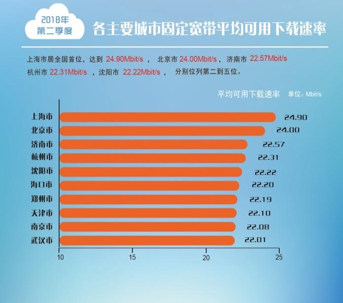 我国固定宽带和4G网络下载速率双双超越20Mbps-ZAERA