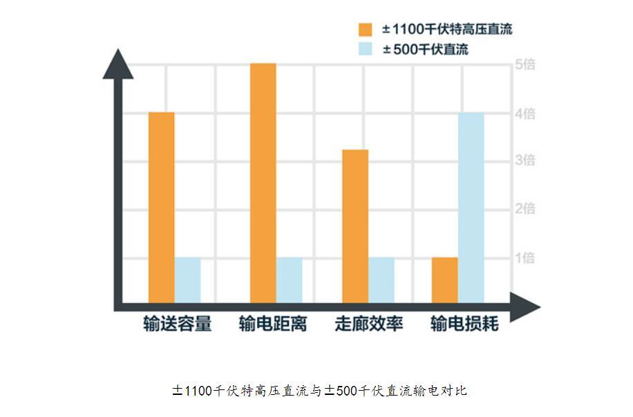 电压从110V 改为 220V的优点