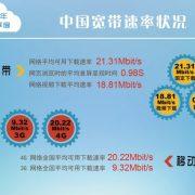 我国固定宽带和4G网络下载速率双双超越20Mbps
